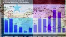 Economy of Panama